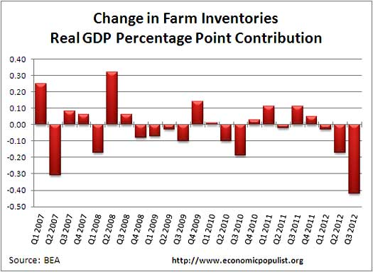 farm inventories percentage contribution gdp