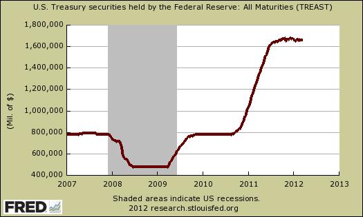 fed treasuries 03/12