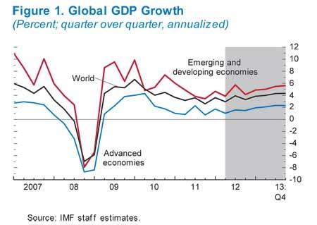 global GDP IMF 2012 2013