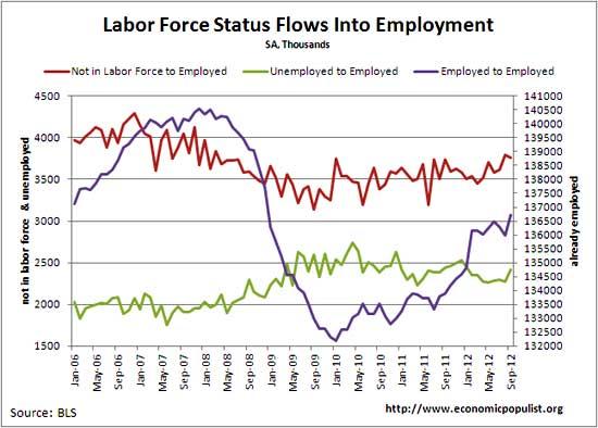flows to employment