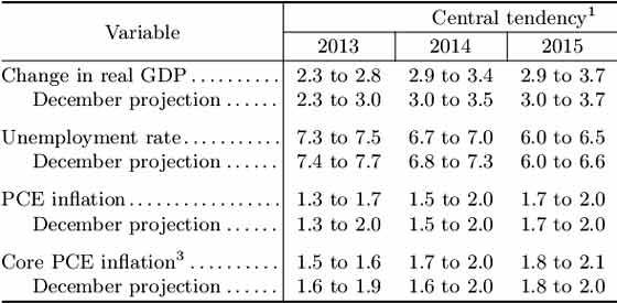 fomc 313 economic projections
