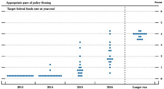 fomc  interest rate raise