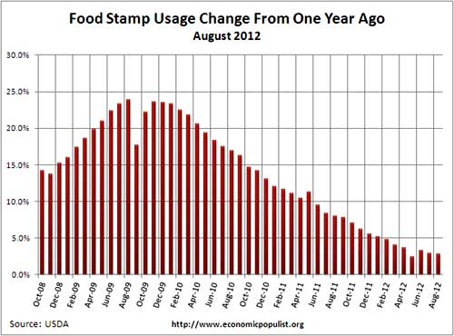 food stamp usage percent change from one year ago