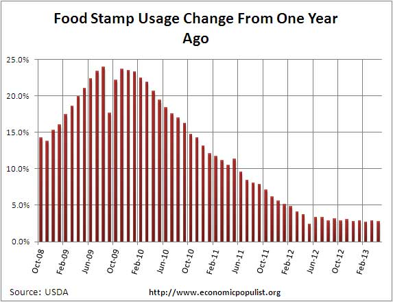 food stamps annual percentage change 4/13