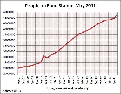 food stamps 5/11