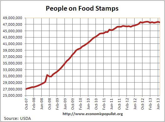 people on food stamps July 2013