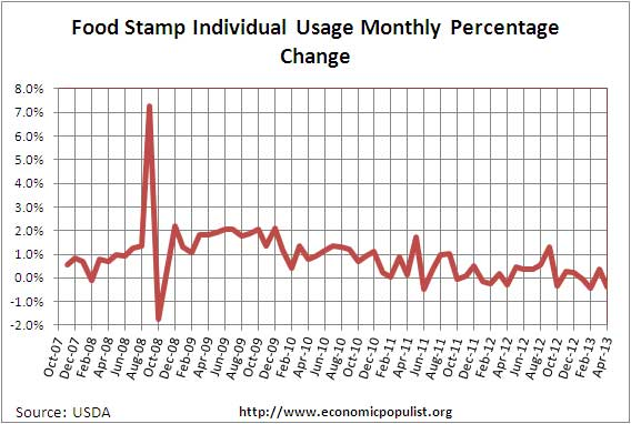 food stamps month chg 4/13