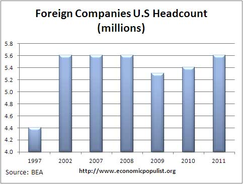 foreign company head count