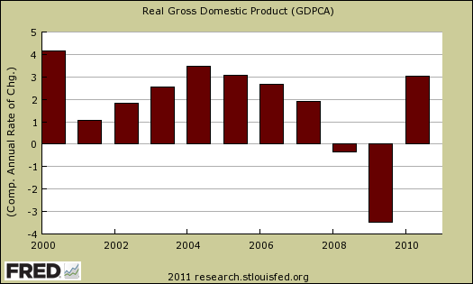 gdp annual 2010