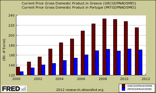 gdp greece portugal