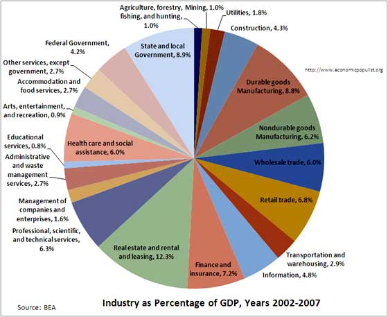 gdp by industry 2002-2007