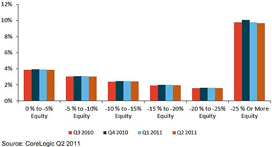 homeowners equity q2 2011