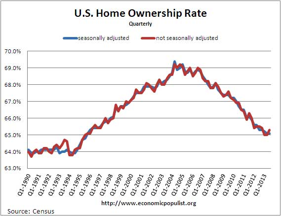 homeownership rates United States Q3 2013