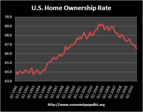 homeownershipq42010.jpg