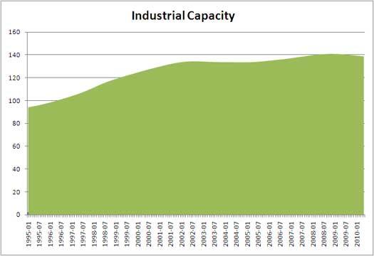 industrial capacity