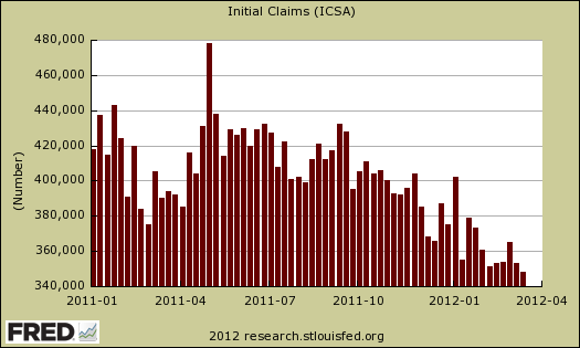 initial unemployment claims 03/17/12