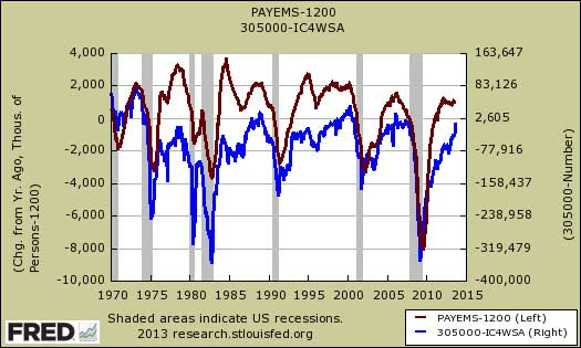 payrolls compared against initial claims to keep up with population growth