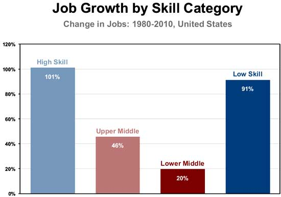 job growth by skill