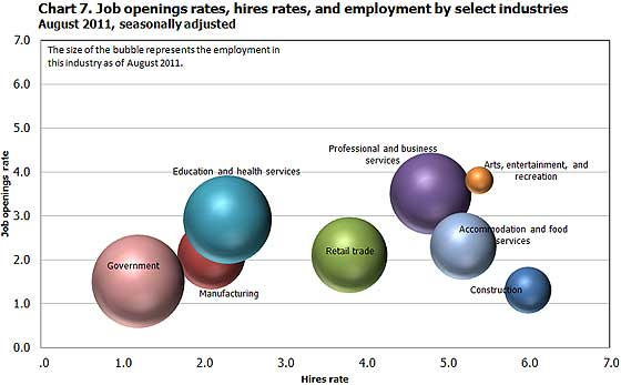 jolts open rates sector 8/11