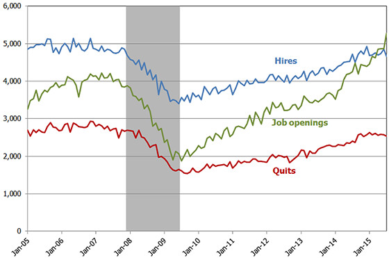 openings hires quits JOLTS graph July 2015