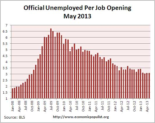 job openings per official unemployed May 2013