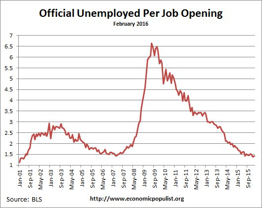 available job openings per unemployed February 2016