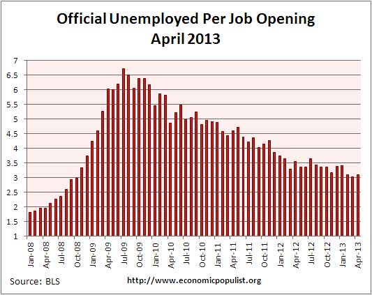 job openings per official unemployed April 2013