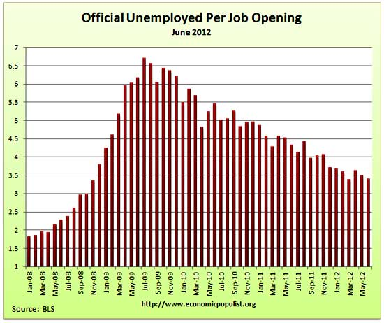 job openings per official unemployed
