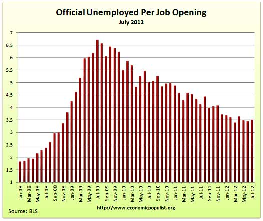 job openings per official unemployed july 2012