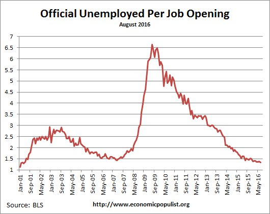 available job openings per unemployed August 2016