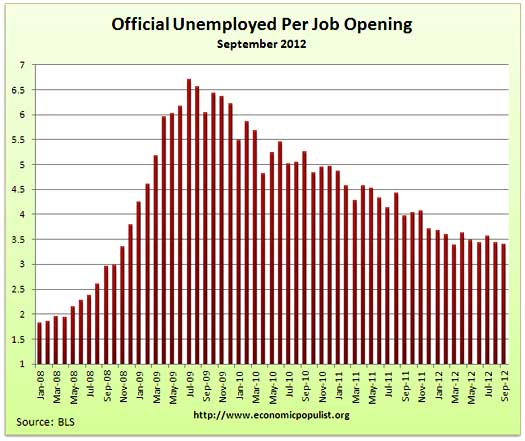 job openings per official unemployed September 2012