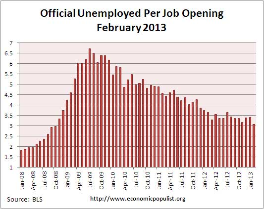 job openings per official unemployed February 2013