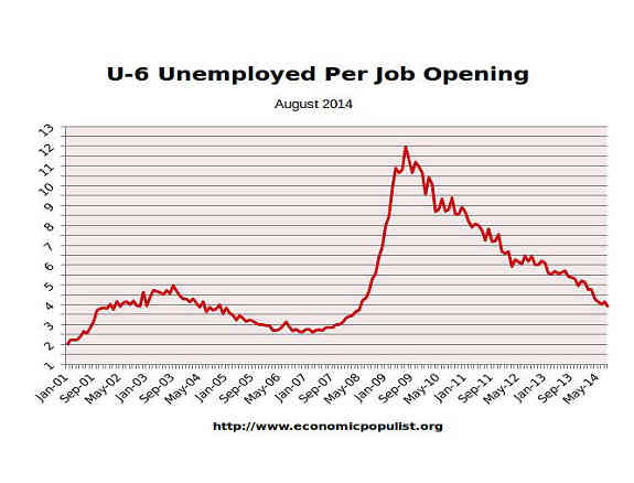 available job openings per U-6 unemployed August 2014
