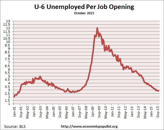available job openings per U-6 unemployed October 2015