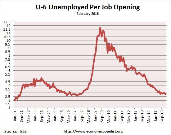 available job openings per U-6 unemployed February 2016