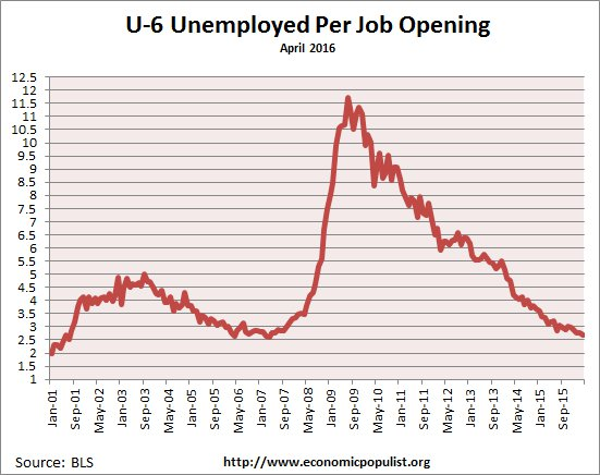 available job openings per U-6 unemployed April 2016