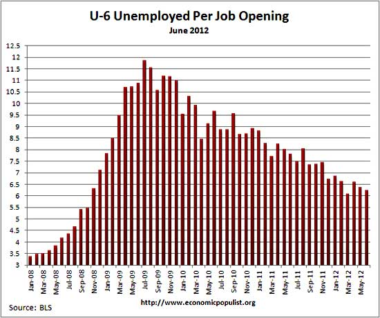 u6 jolts job openings per alternative unemployment rate