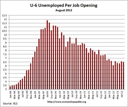 u6 jolts job openings per alternative unemployment rate August 2012