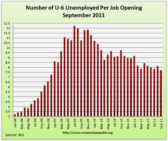 JOLTS U-6 unemployed per job opening Sept. 2011