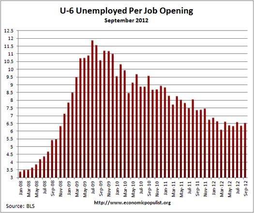 u6 jolts job openings per alternative unemployment rate September 2012