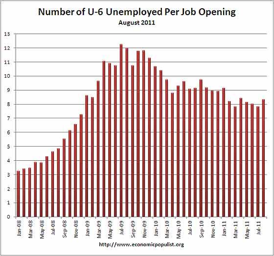 jolts jobs per person u6 august 2011