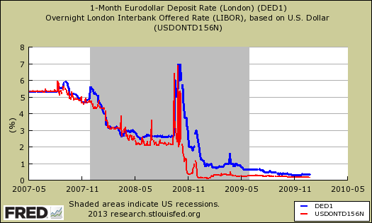 libor fed ed manipulation