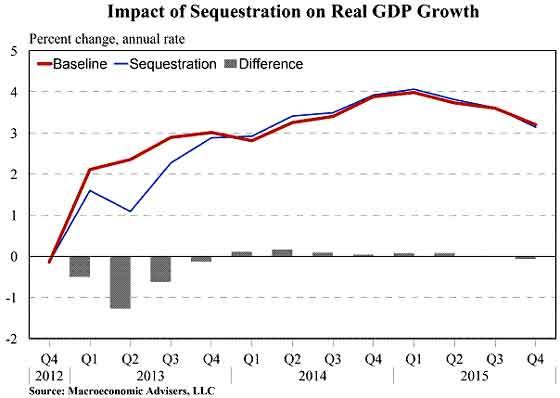 macroec sequest GDP