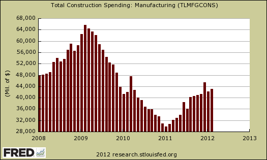 manufacturing construction 02/12