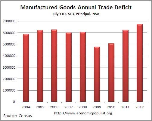 manufactured annual deficit
