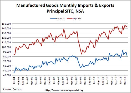 manufactured goods monthly imports and exports