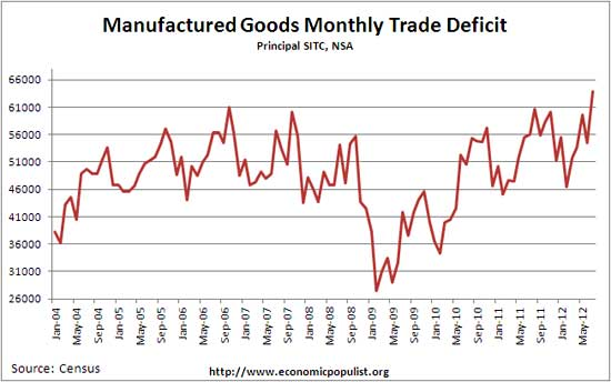 manufactured goods monthly def