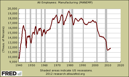 manufacturing employees