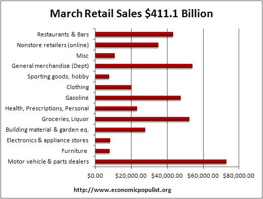 march retail vol 2012