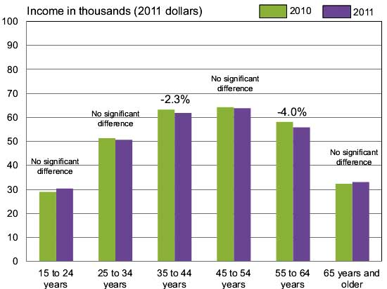 household income change by age 2011